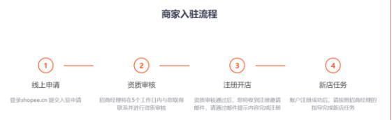 shopee申请入驻需要多长时间,shopee申请账号需要多少时间